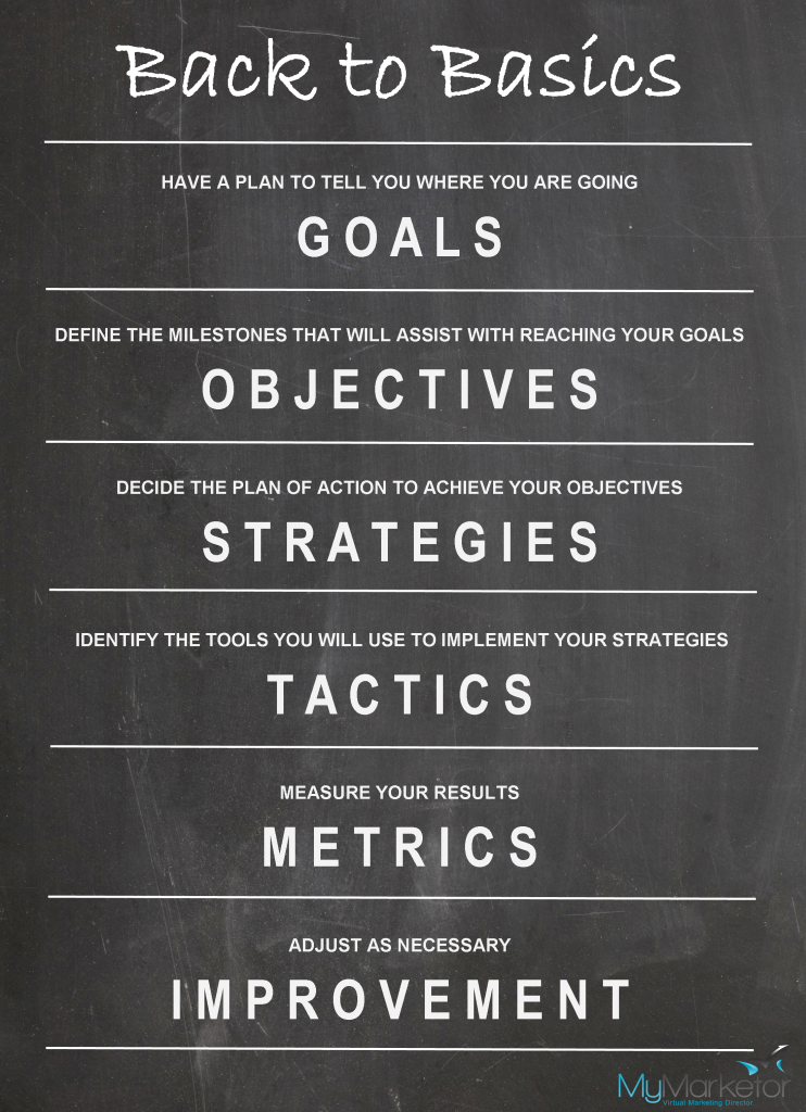 Marketing Goals, Objectives, Strategies and Tactics
